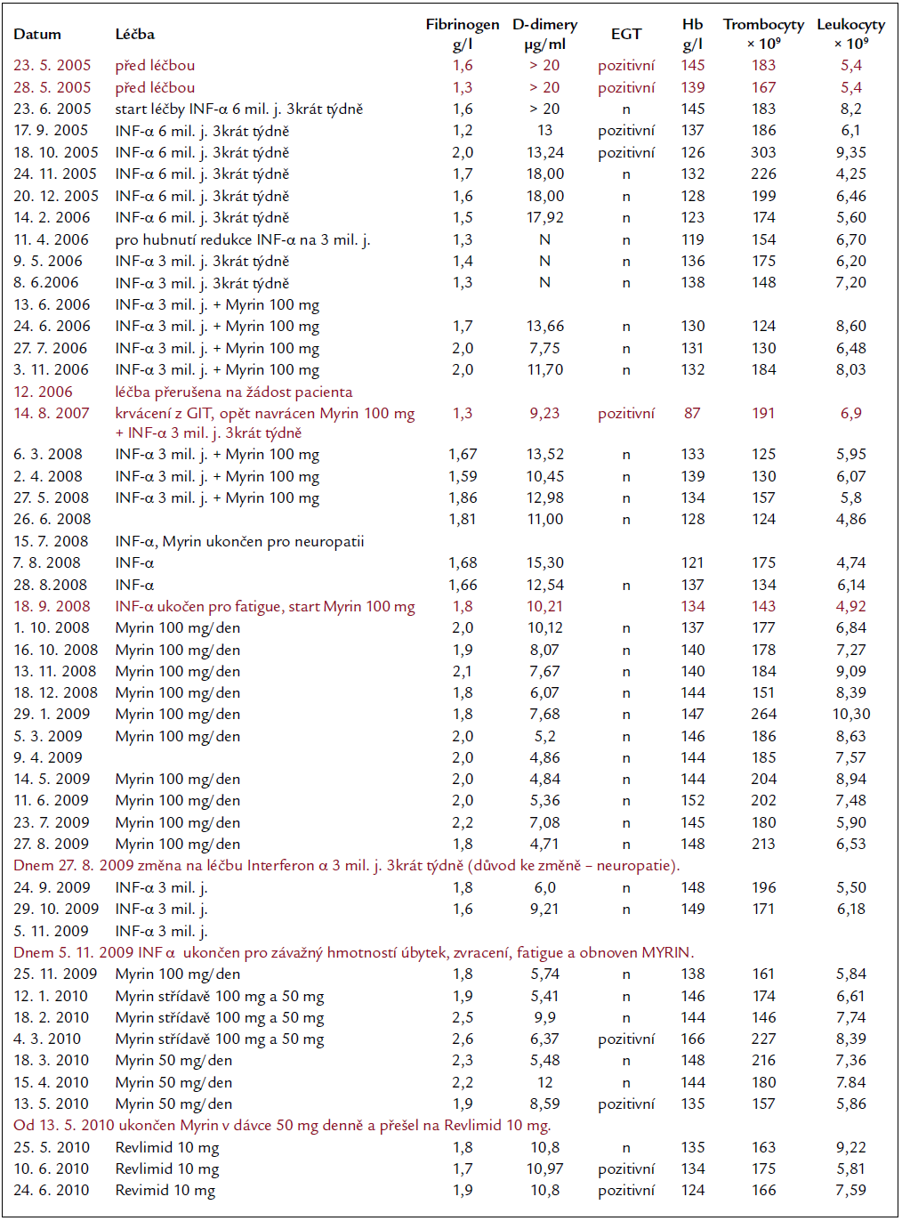 Hodnoty koagulačních parametrů a krevního obrazu před léčbou a v průběhu léčby.