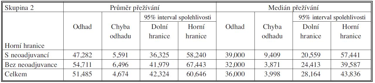 Soubory s neoadjuvancí pN pozit. vs. bez neoadjuvance – průměr a medián přežíván