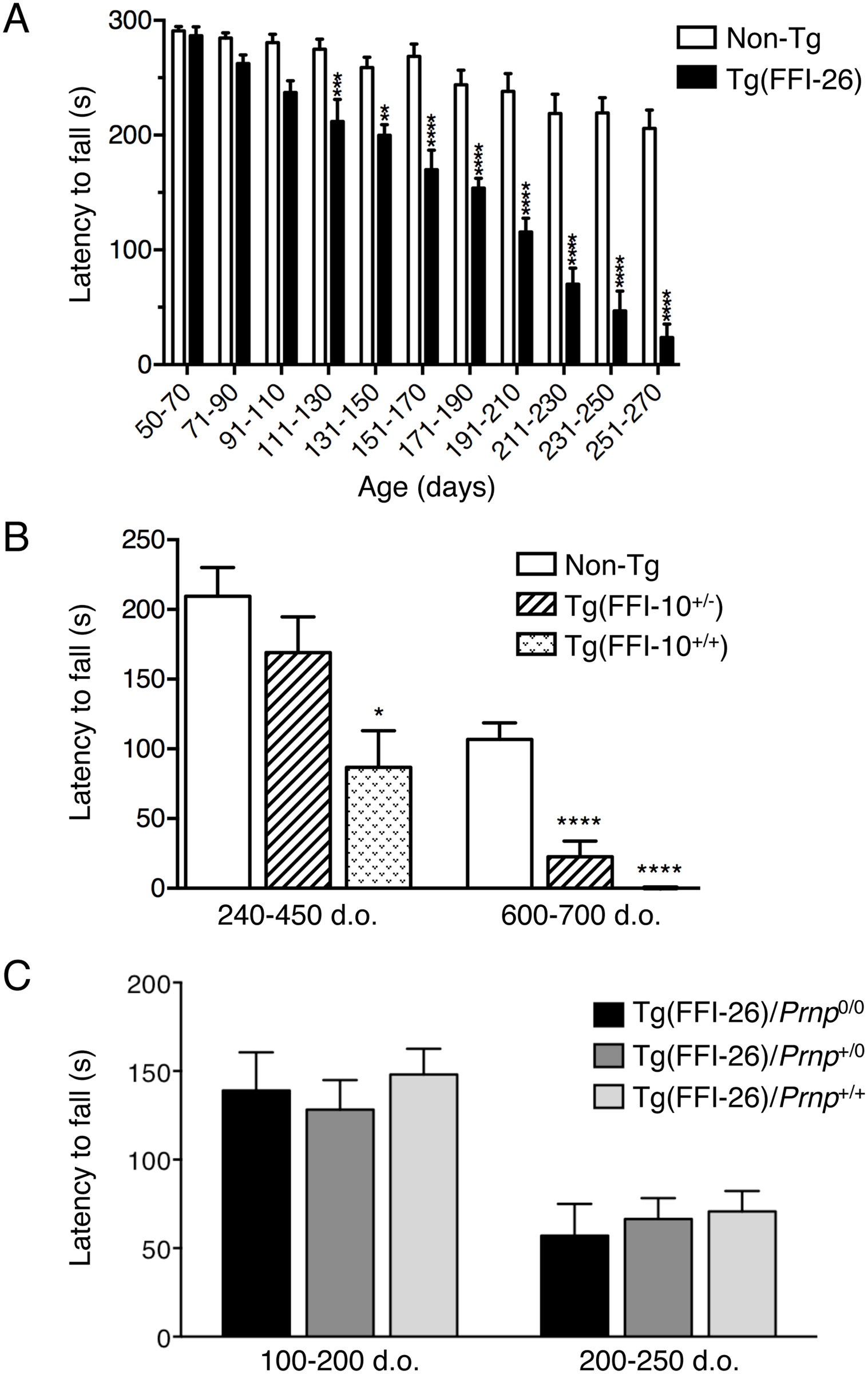 Tg(FFI) mice develop motor dysfunction which is not rescued by co-expression of wild-type PrP.