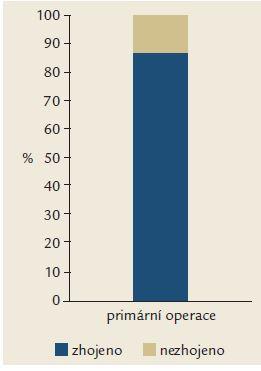 Výsledky hojení AF po primární operaci.  Graph 1. Results o AF healing after first surgery.