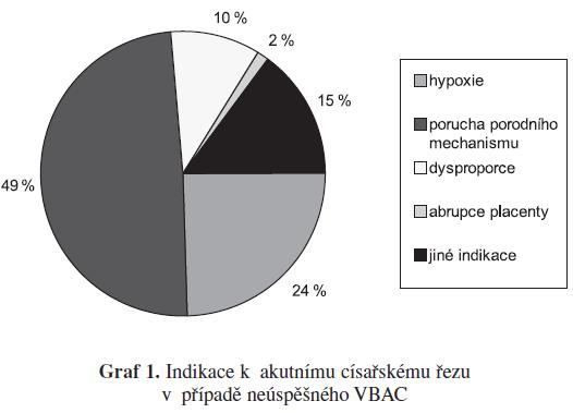 Indikace k akutnímu císařskému řezu v případe neúspešného VBAC