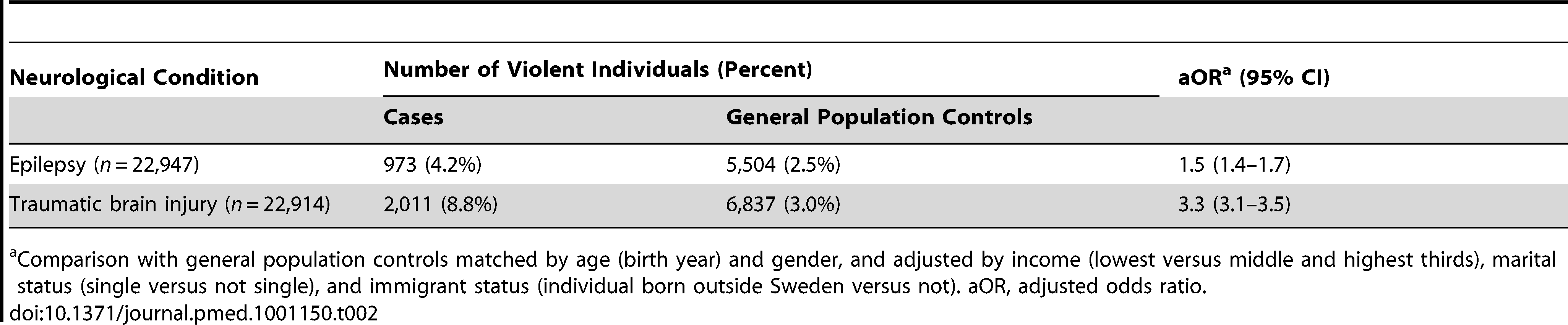 Risk of violent crime in individuals after diagnosis with epilepsy or traumatic brain injury in Sweden (1973–2009) compared with general population controls.
