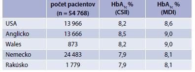 Porovnanie metabolickej kompenzácie diabetu v skupine detí a mladých dospelých liečených režimom CSII a MDI – dáta z národných registrov.