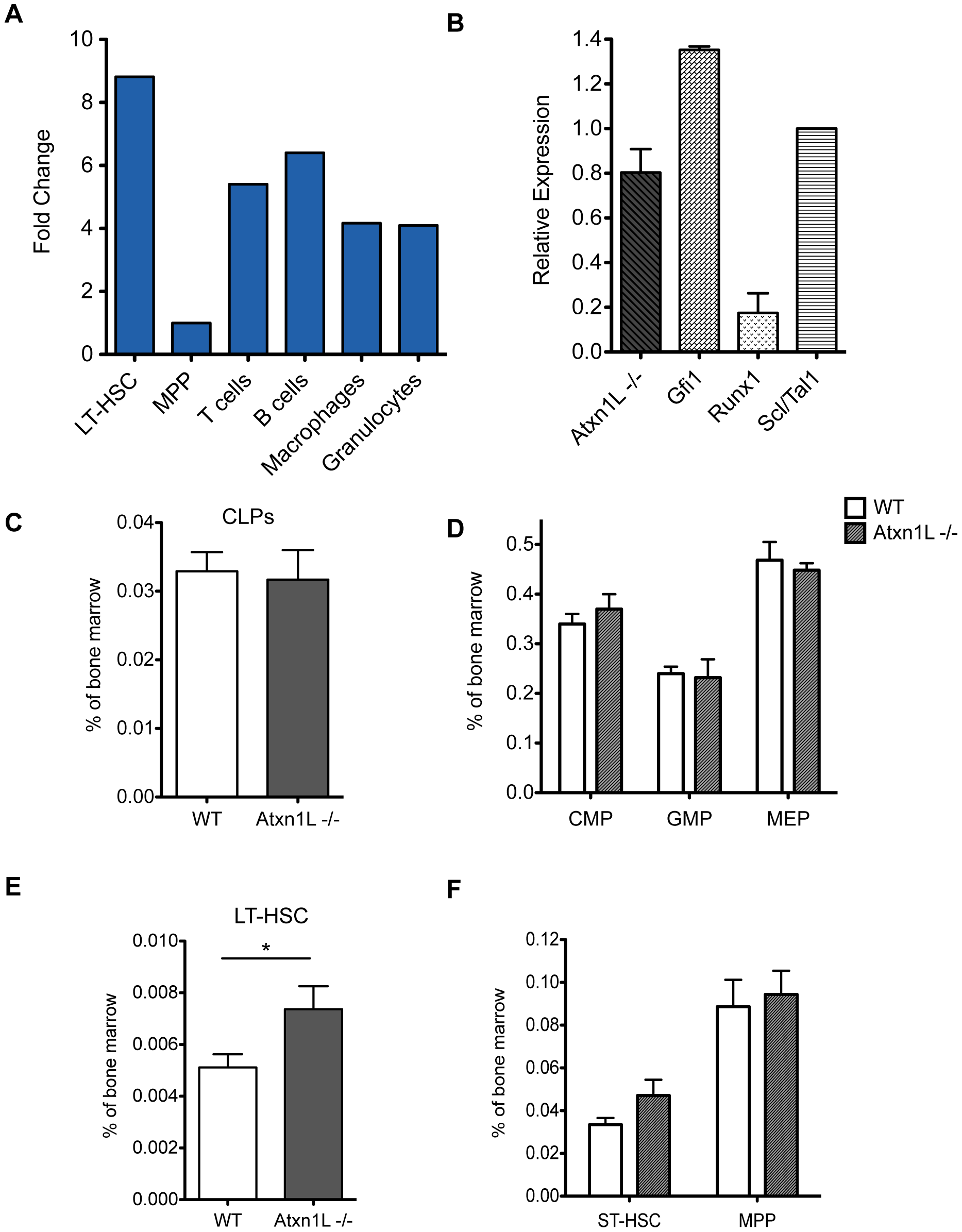 Expression of <i>Atxn1L</i> in the hematopoietic system and frequency of progenitors in knock-out animals.