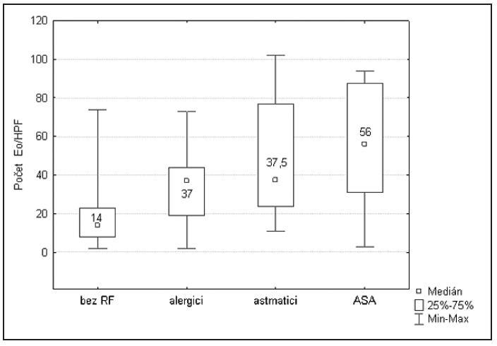 Rizikové skupiny / tkáňová eozinofilie.