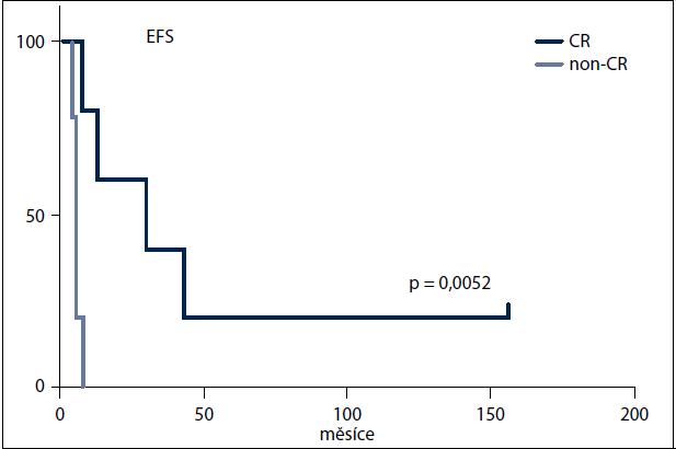 Pravděpodobnost přežití do události – relaps, progrese, úmrtí (EFS) v měsících u pacientů s AITL léčených chemoterapií (n = 10) a s ohledem na dosaženou (CR) nebo nedosaženou kompletní remisi (non-CR) v rámci první linie léčby.