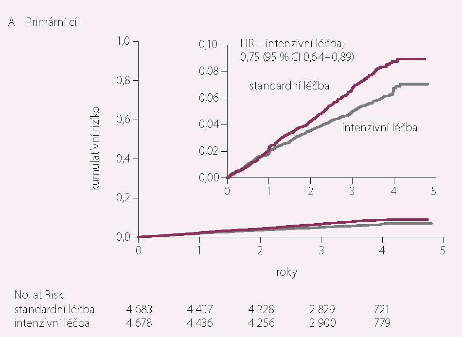 Kombinovaný primární cíl v intenzivně a standardně léčené větvi (12)