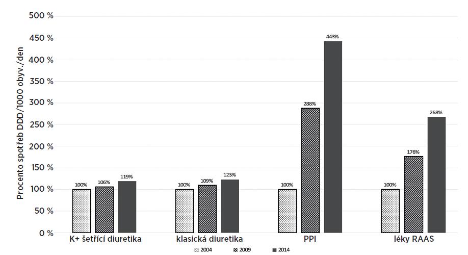 Nárůst spotřeby léků ovlivňujících kalémii a/nebo magnezémii (rok 2004 = 100 %)