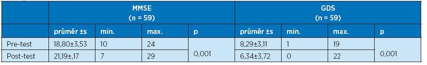 Porovnání hodnot testu MMSE a GDS u sledovaného souboru pacientů