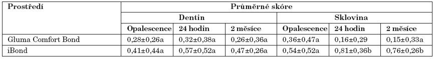 Průměrné skóre průniku indikačního barviva dentinovým a sklovinným okrajem.