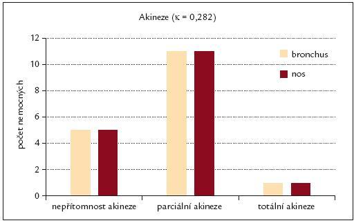 Výskyt akineze u nemocných s CHOPN ve vzorcích nosní a bronchiální sliznice.