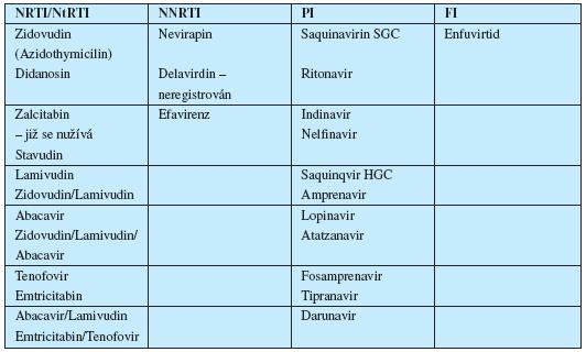 Přehled generických názvů v ČR komerčně dostupných a používaných antiretrovirotik a jejich kombinací