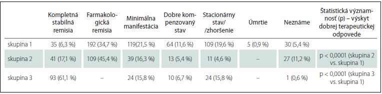 Okulárna myasténia gravis – klinický stav pri poslednej kontrole.