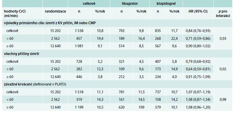 Tab. Srovnání výsledků léčby tikagrelorem a klopidogrelem u pacientů s CKD s hodnotami při normálních renálních funkcích – odhad podle MDRD.