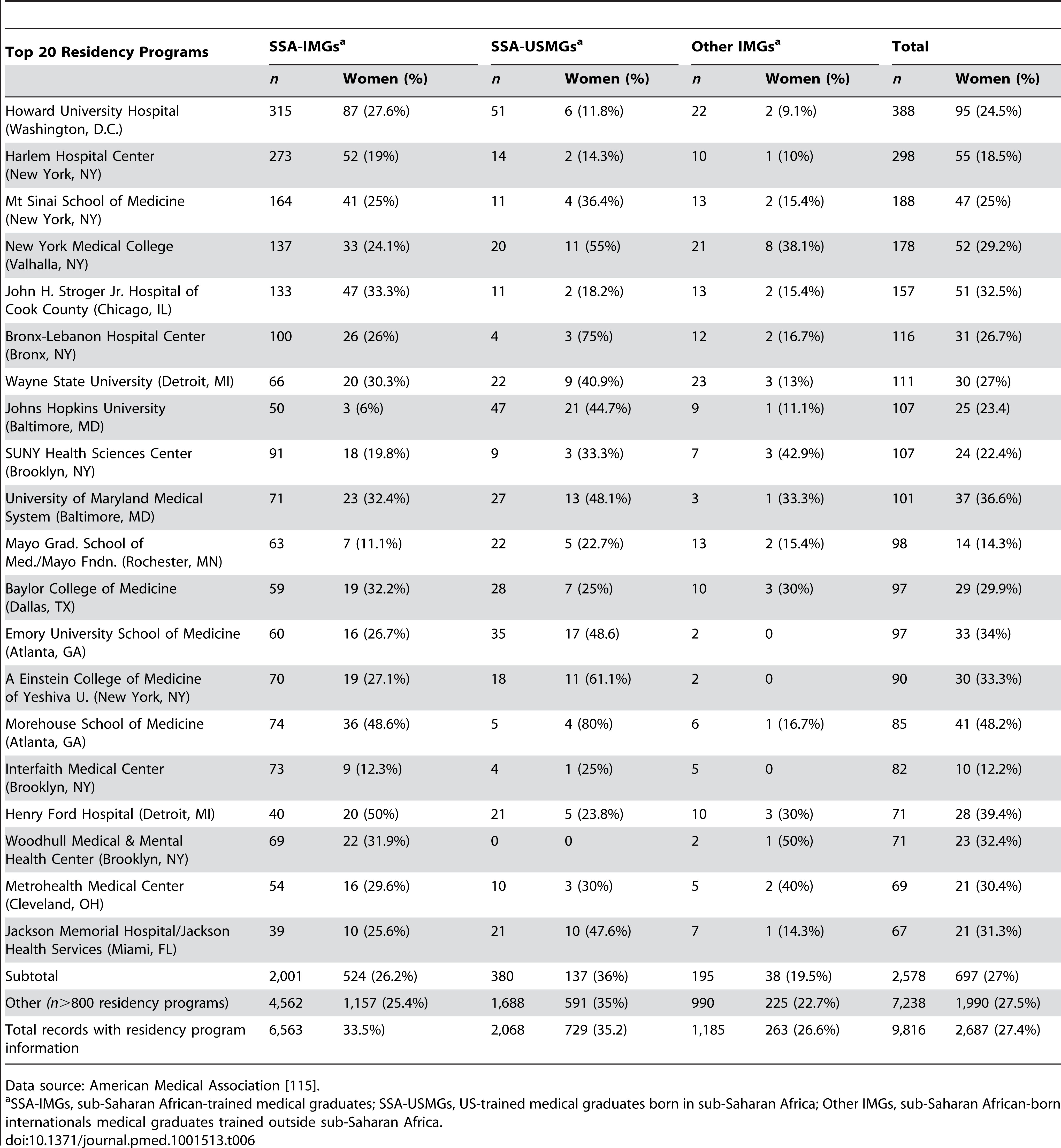 US residency institutions that trained the highest number of Sub-Saharan African physicians appearing in the US physician workforce in 2011.