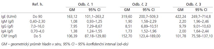 Referenční hodnoty a hladiny protilátek a CRP při jednotlivých odběrech.