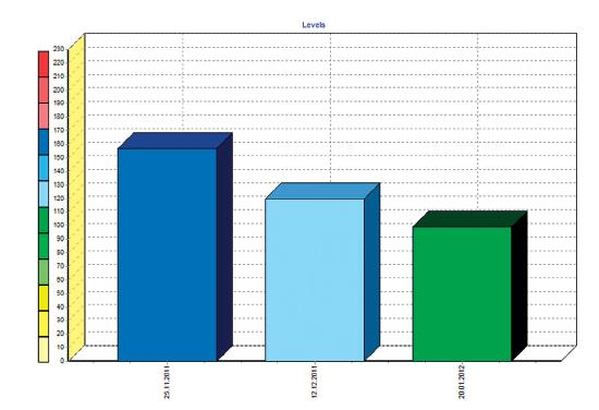 Graf celkových dysfunkcí Computer Kinesiology pacientky M. D.