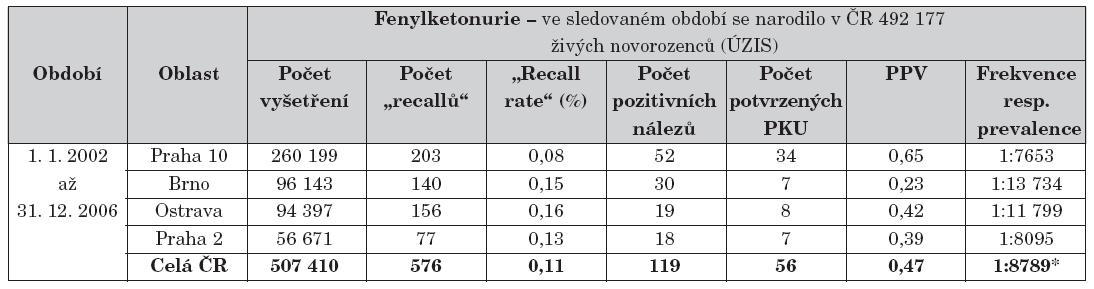 Přehled výsledků novorozeneckého screeningu fenylketonurie.