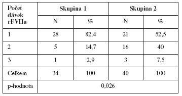Porovnání počtu podaných dávek rFVIIa u pacientek s PPH léčených rFVIIa v souvislosti s provedením/neprovedením hysterektomi
