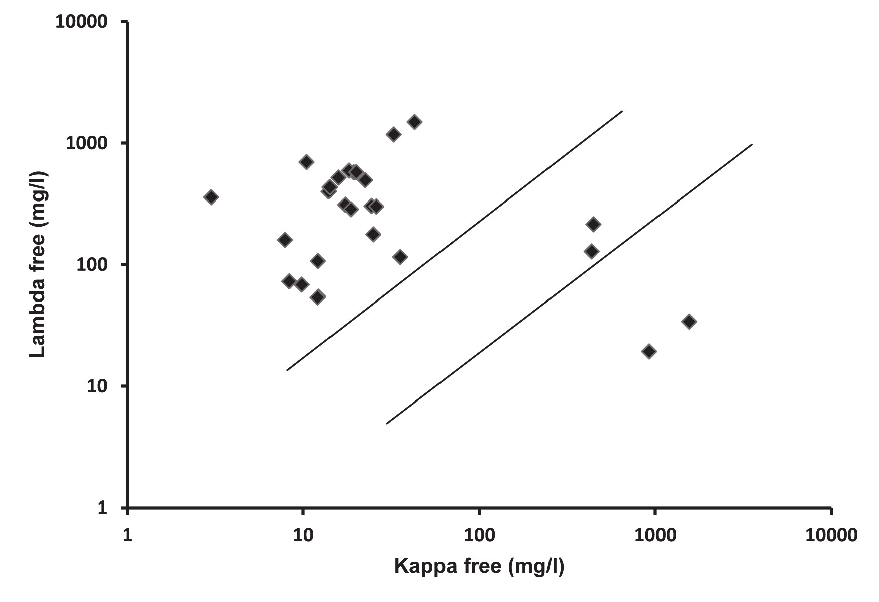 Fig. 3. Serum free light chain levels in patients with AL amyloidosis (n = 27).