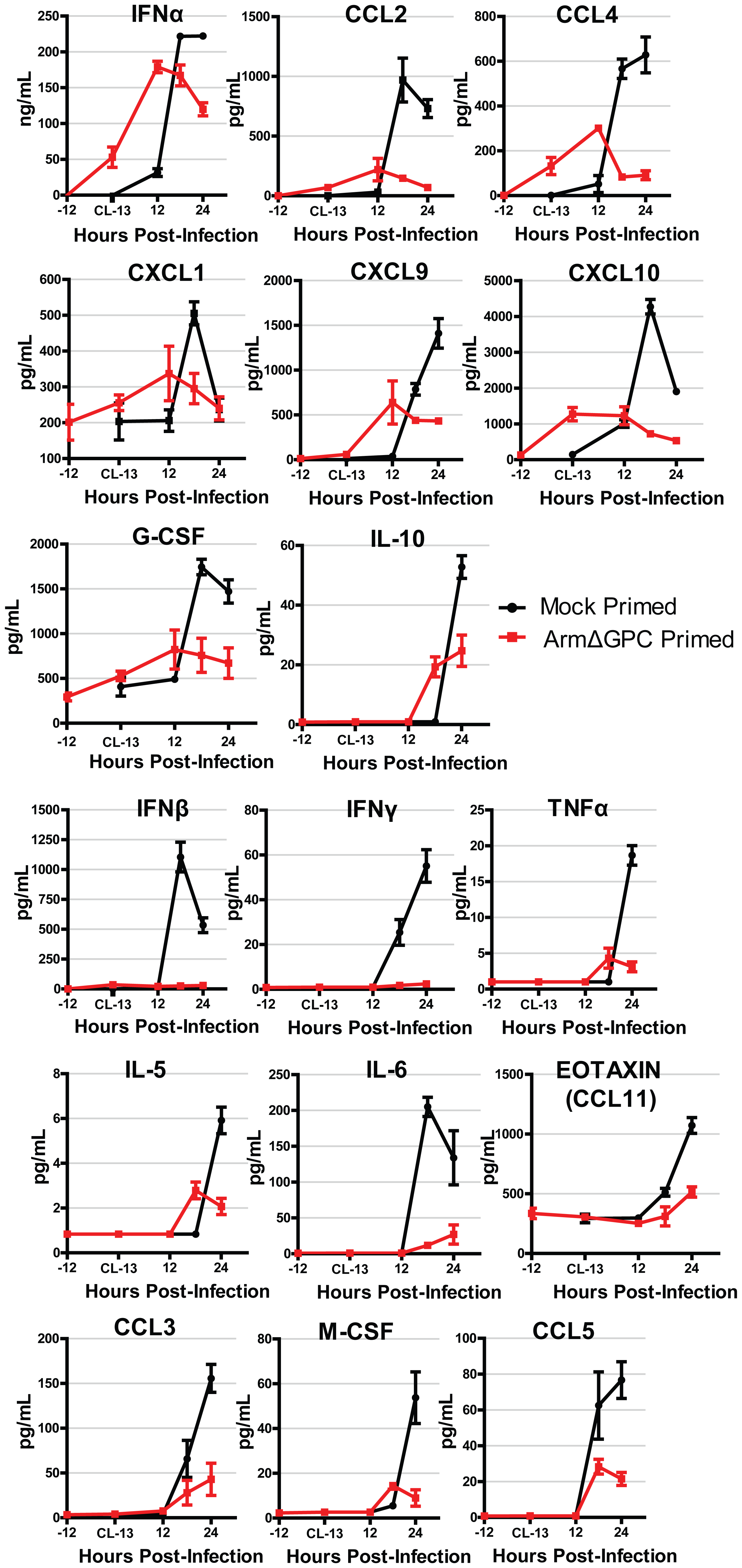 Cytokine responses during primed and mock primed Cl13 infected mice.