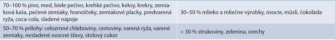 Orientačná tabuľka potravín podľa glykemického indexu [18]