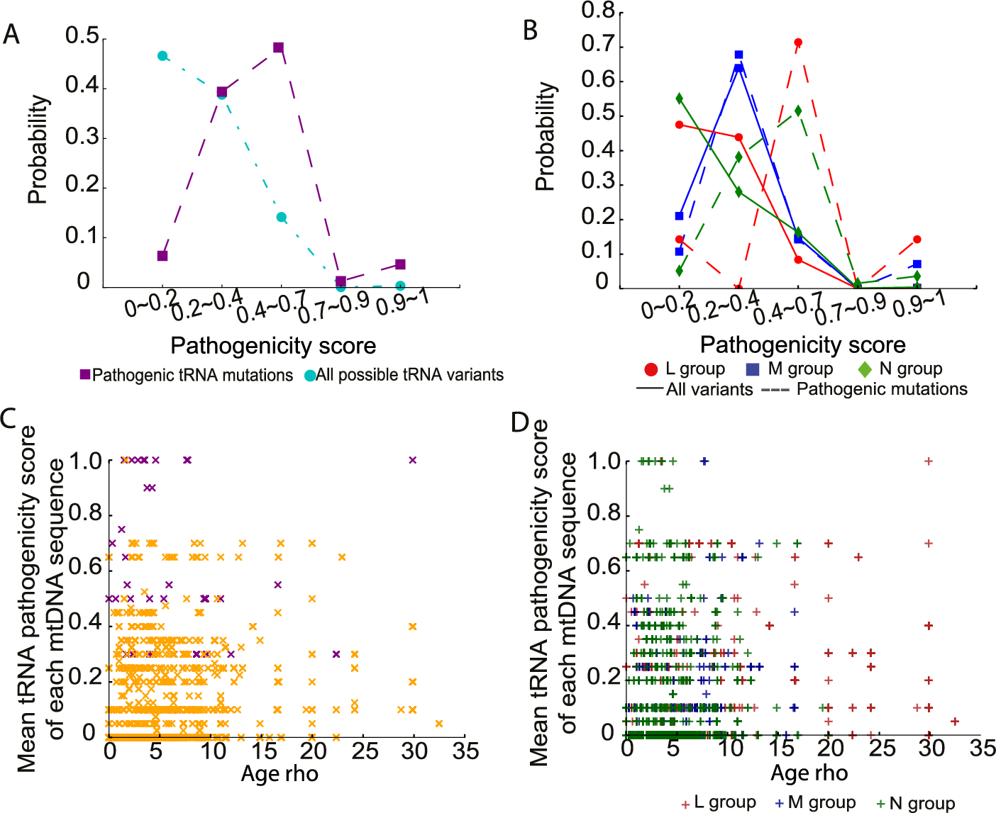 Pathogenicity of mtDNA tRNA variants in 30,506 mtDNA sequences.