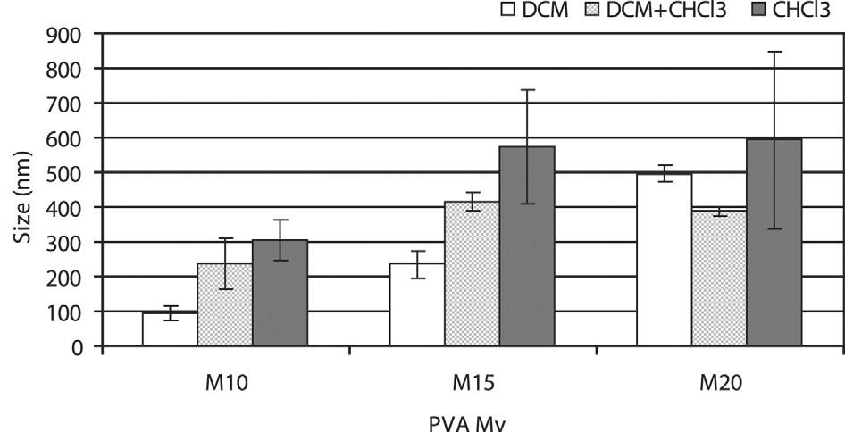 Intenzitní distribuce velikosti nanočástic, 3% koncentrace polyvinylalkoholu: vliv typu PVA a typu organického rozpouštědla PDLLA