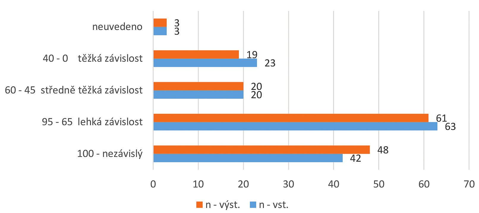 Rozložení hodnot ADL ve sledovaném souboru – vstupní a výstupní hodnoty