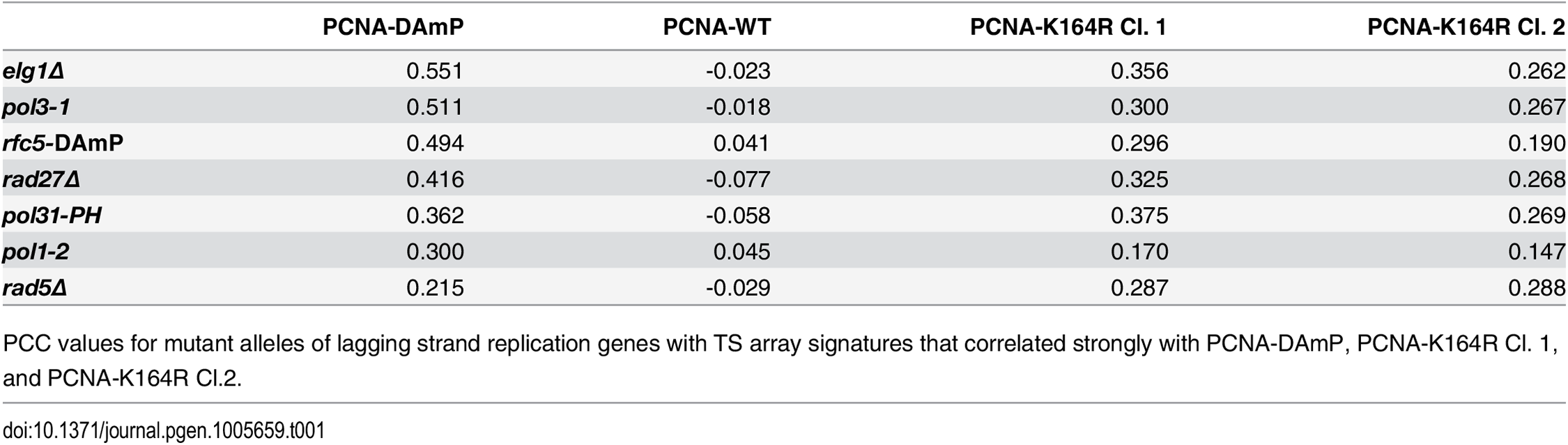 Lagging strand replication mutants that correlate strongly with PCNA-DAmP and PCNA-K164R.