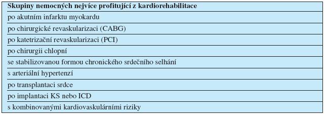 Skupiny nemocných nejvíce profitující z kardiorehabilitace