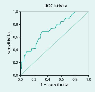 ROC křivka RDW pro predikci úmrtí