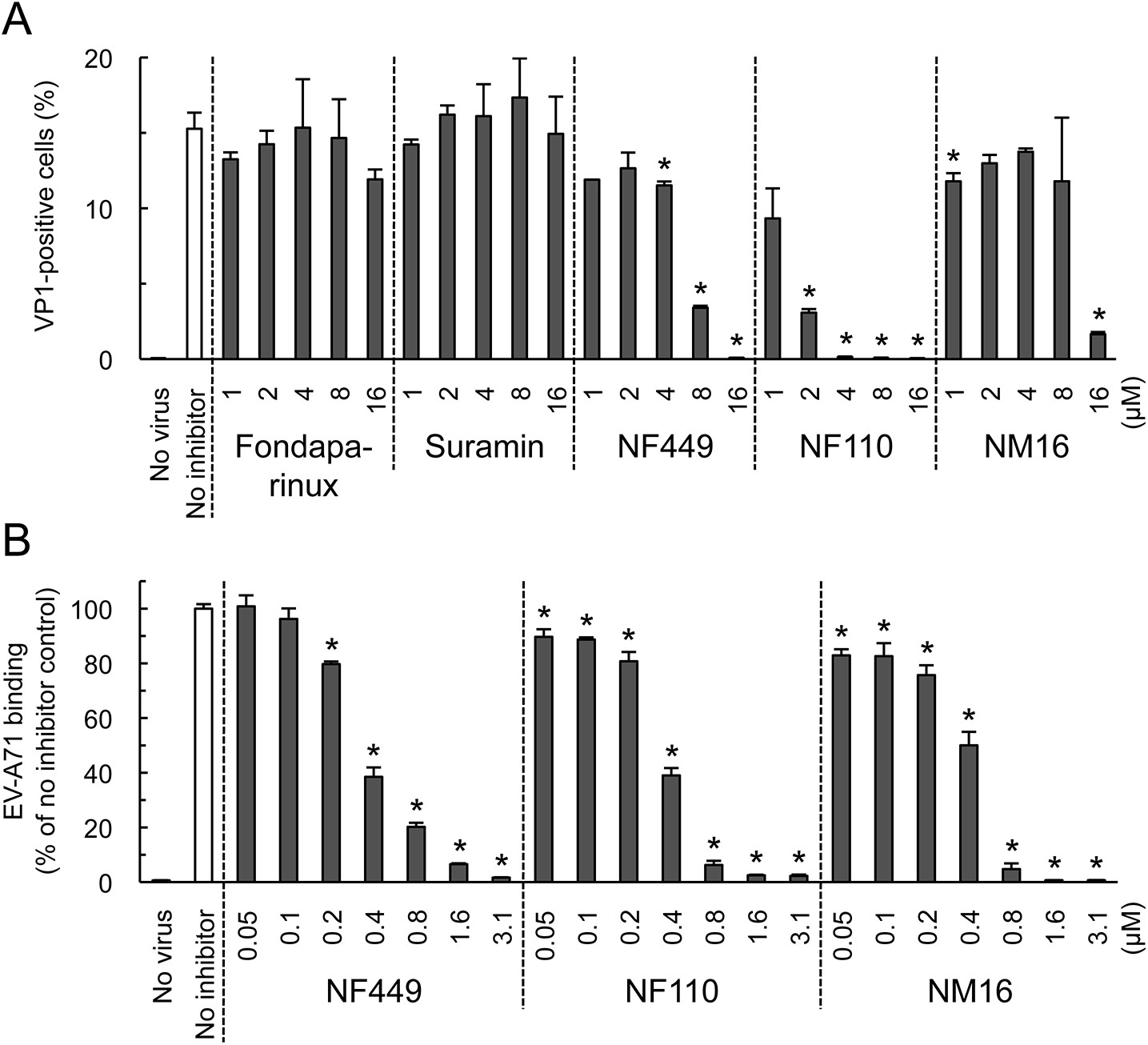 NF449, NF110, and NM16 inhibit virus interactions with Jurkat cells.
