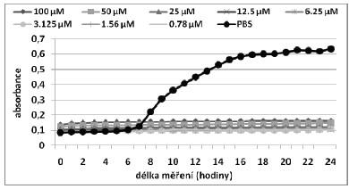 Růstové křivky pro MRSA kmen při aplikaci fotosensitizeru TMPyP s CD v poměru 1:1.
