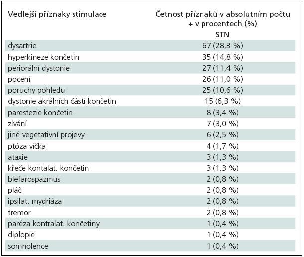 Vedlejší efekty při testovací stimulaci v STN (nucleus subthalamicus).