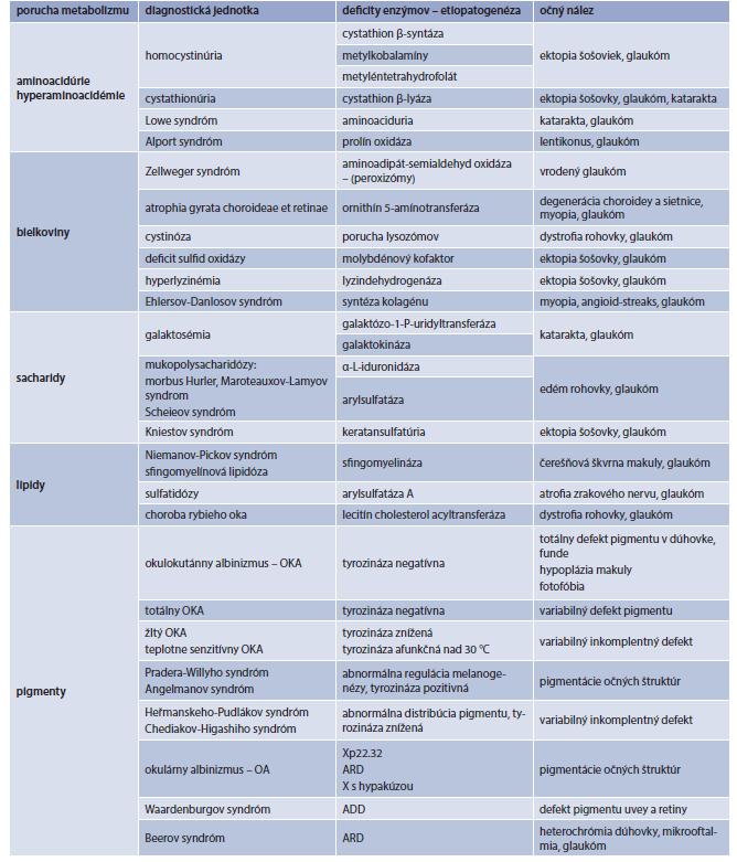 Dedičné poruchy metabolizmu s očnou symptomatológiou