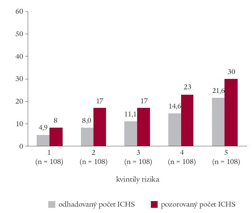 Odhadovaný a pozorovaný počet ICHS v desetiletém období.