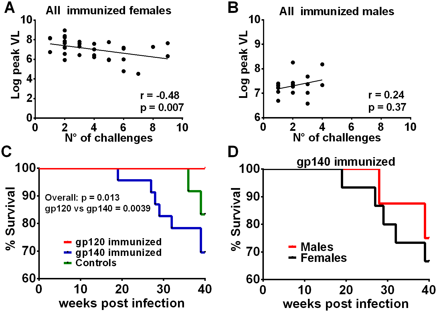 Additional post-infection outcomes by immunization group and sex.