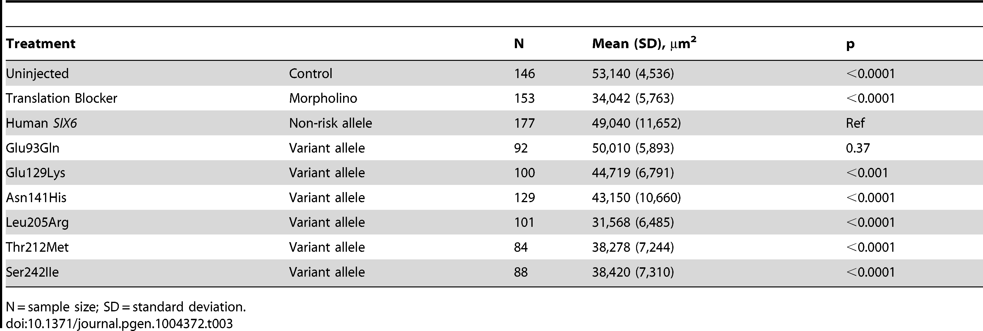 Results from the <i>in vivo</i> zebrafish <i>six6a</i> morpholino complementation assay.
