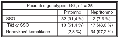 Pacienti s genotypem GG polymorfismu -174 genu pro IL-6