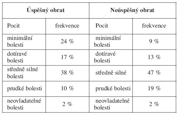 Frekvence jednotlivých slov popisujících intenzitu bolesti