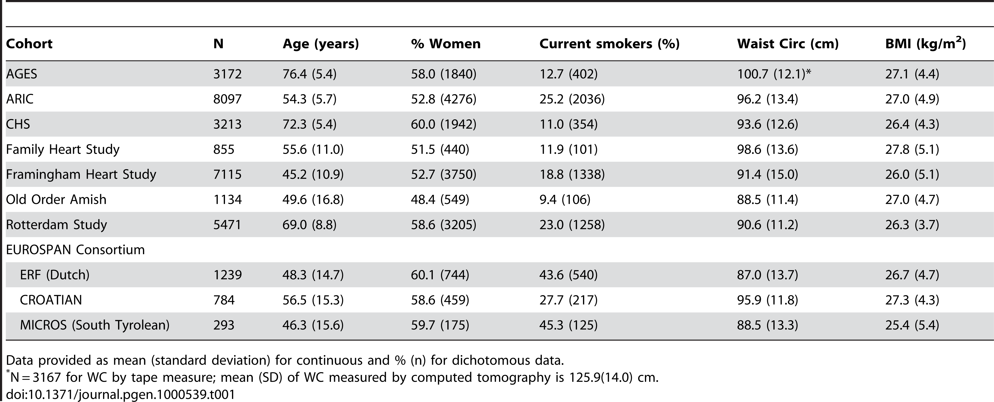 Descriptive statistics across the eight cohorts.