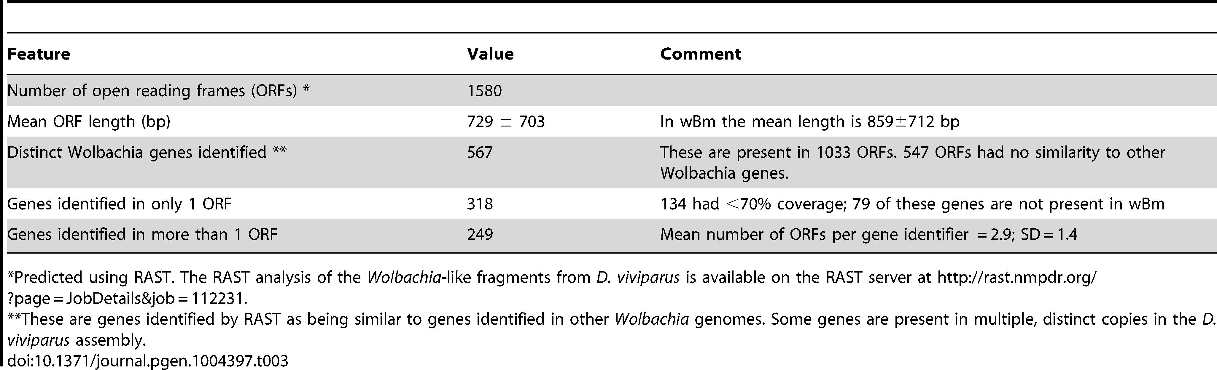 Putative <i>Wolbachia</i>-like open reading frames identified in the <i>Dictyocaulus viviparus</i> nuclear genome.