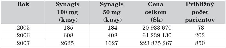 Vývoj použitých balení a nákladov na profylaxiu RSV na Slovensku v rokoch 2005–2007. Zdroj: NCZI