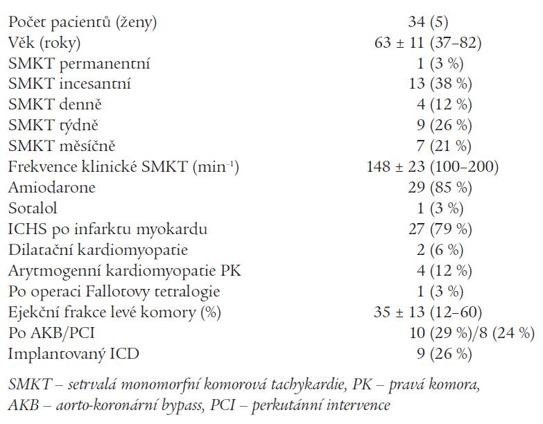 Klinické charakteristiky souboru pacientů.