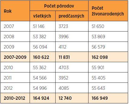 Počet pôrodov v SR v rokoch 2007–2012