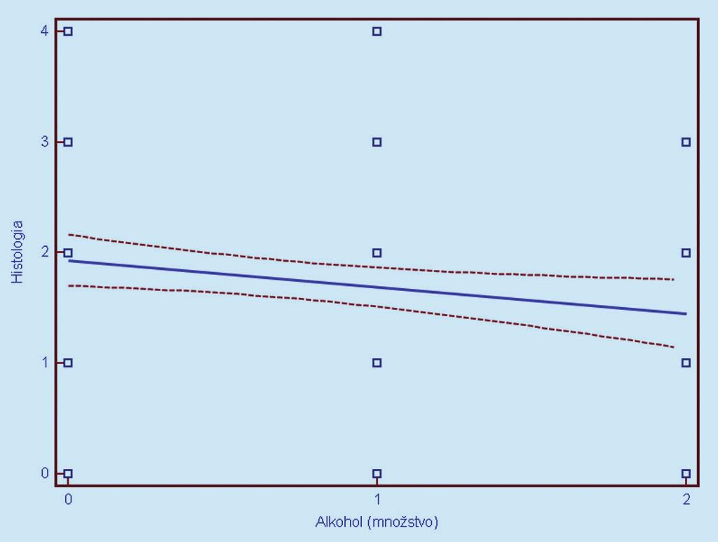 Závislosť histologického nálezu (0 = negatívny, 1 = CIN 1, 2 = CIN 2, 3 = CIN 3, 4 = CIS/ ICA) od užívania alkoholu (0 = neužíva, 1 = 0,2 dl denne, 2 = nekontrolovaný voľný konzum). Prerušované čiary predstavujú 95% interval spoľahlivosti (pravdepodobnosť) výskytu prechodu regresnej línie pre celú populáciu.