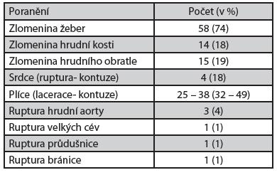 Sdružené tupé poranění hrudníku u zemřelých z jiných příčin (n = 78)