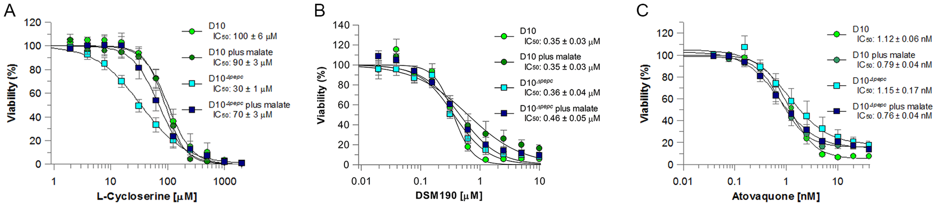 Efficacy of L-cycloserine, DSM190 and atovaquone against D10 and the D10<sup>Δ</sup><sup><i>pepc</i></sup> in routine and malate media.