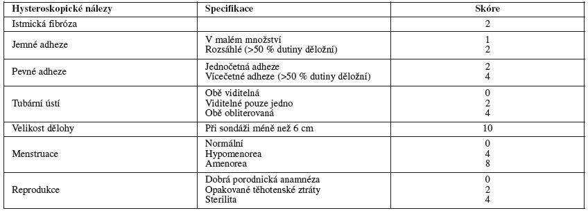 Hysteroskopicko-klinická klasifikace (Nasr, 2000)